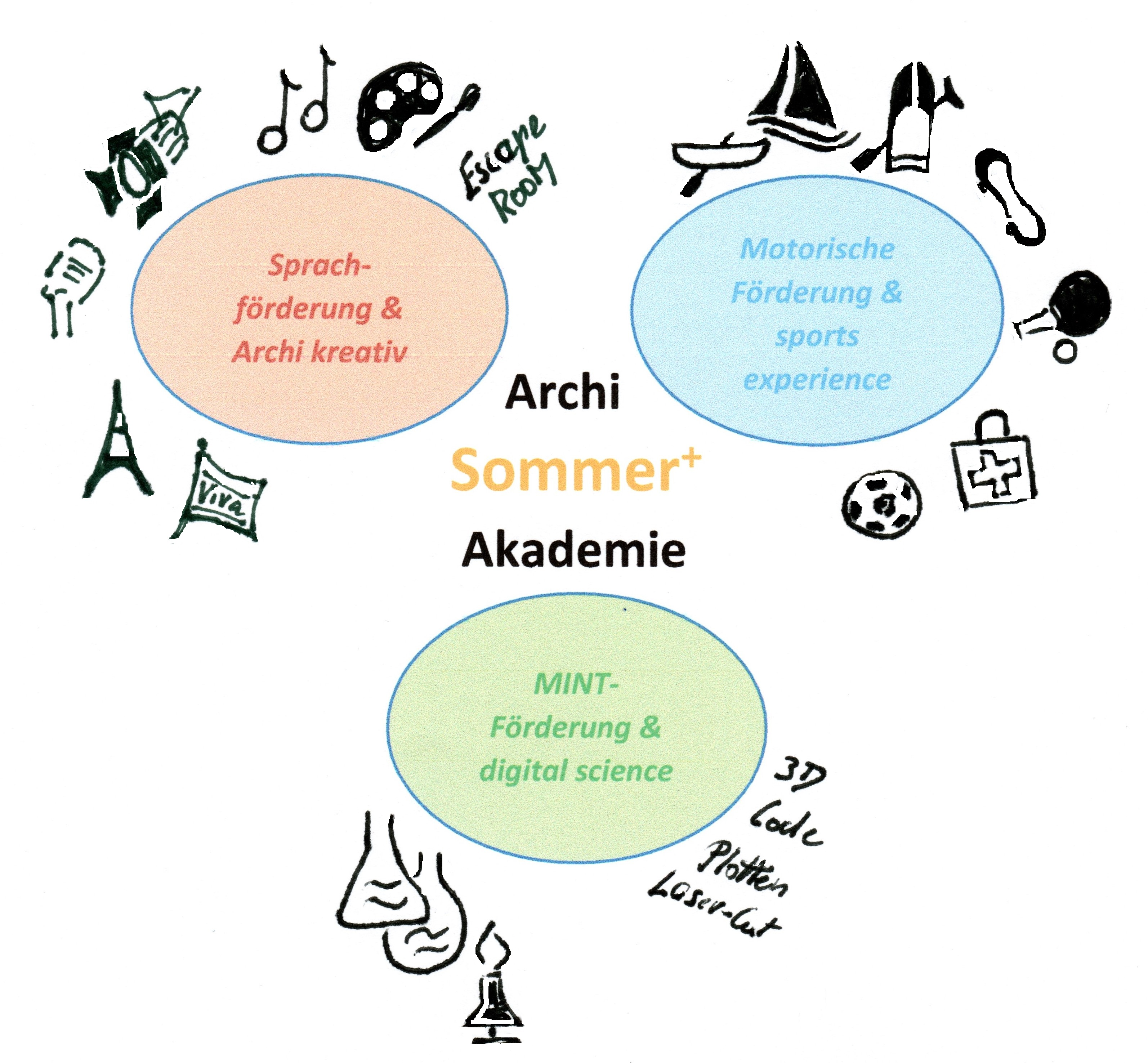 Archi Sommer Akademie